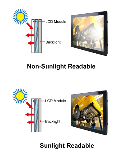 Panel PC Sunlight Readable